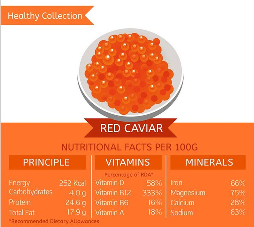 Vitamins in Red Caviar